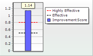 Severity Adjusted Effect Size Graph